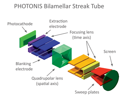 photonis bliamellar streak camera tube